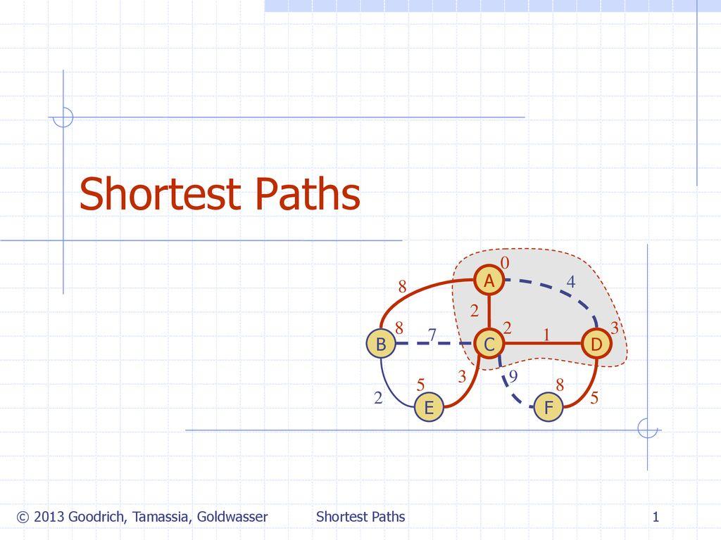 Shortest Paths C B A E D F Shortest Paths - ppt download