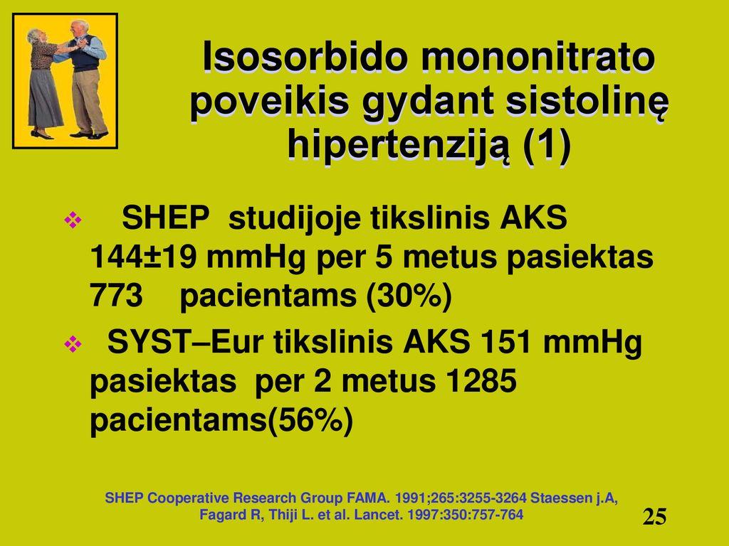 nitroglicerinas nuo hipertenzijos