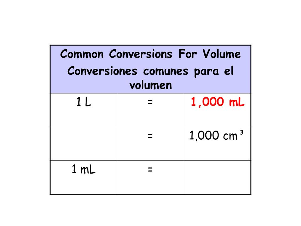 Common Conversions For Volume Conversiones comunes para el volumen