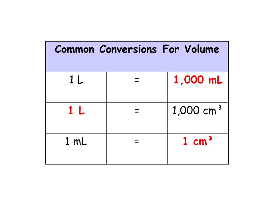 Common Conversions For Volume