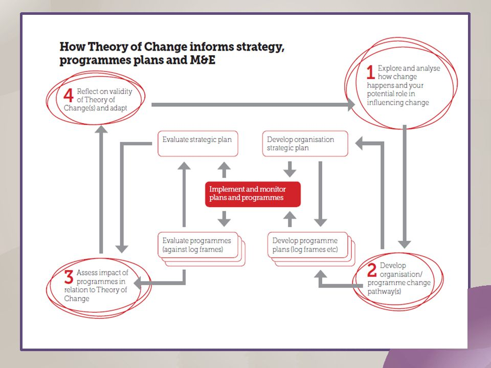 Theory of Change Workshop - ppt download