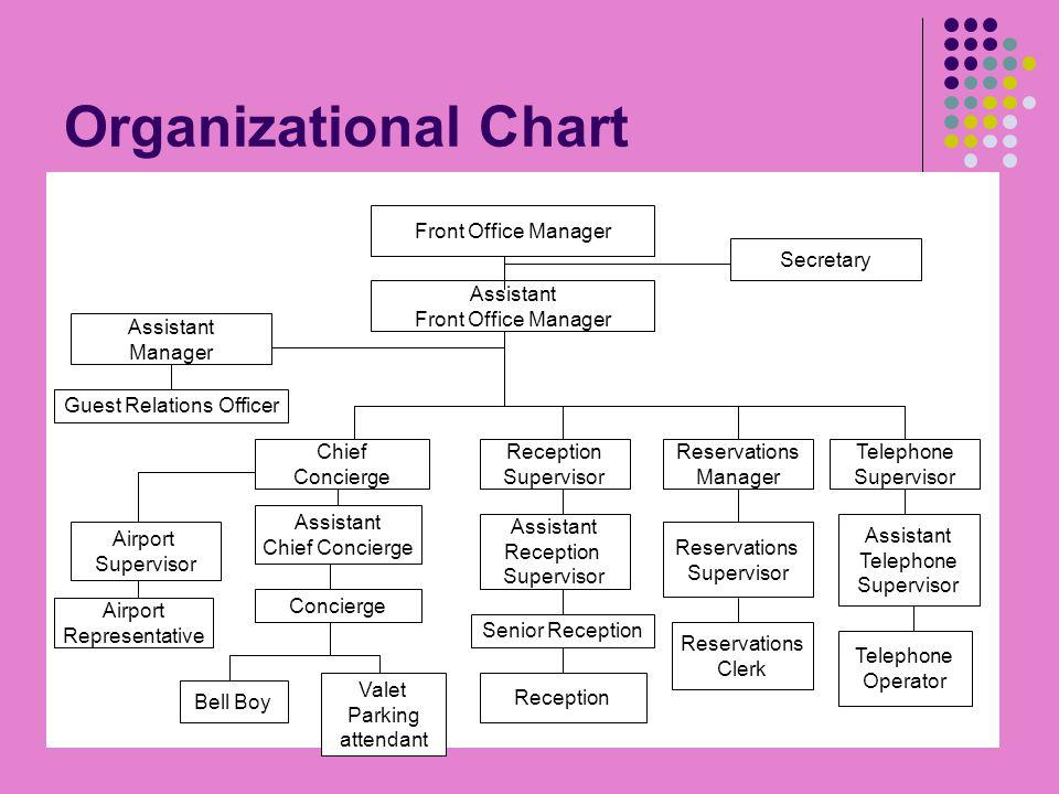 organizational chart front office