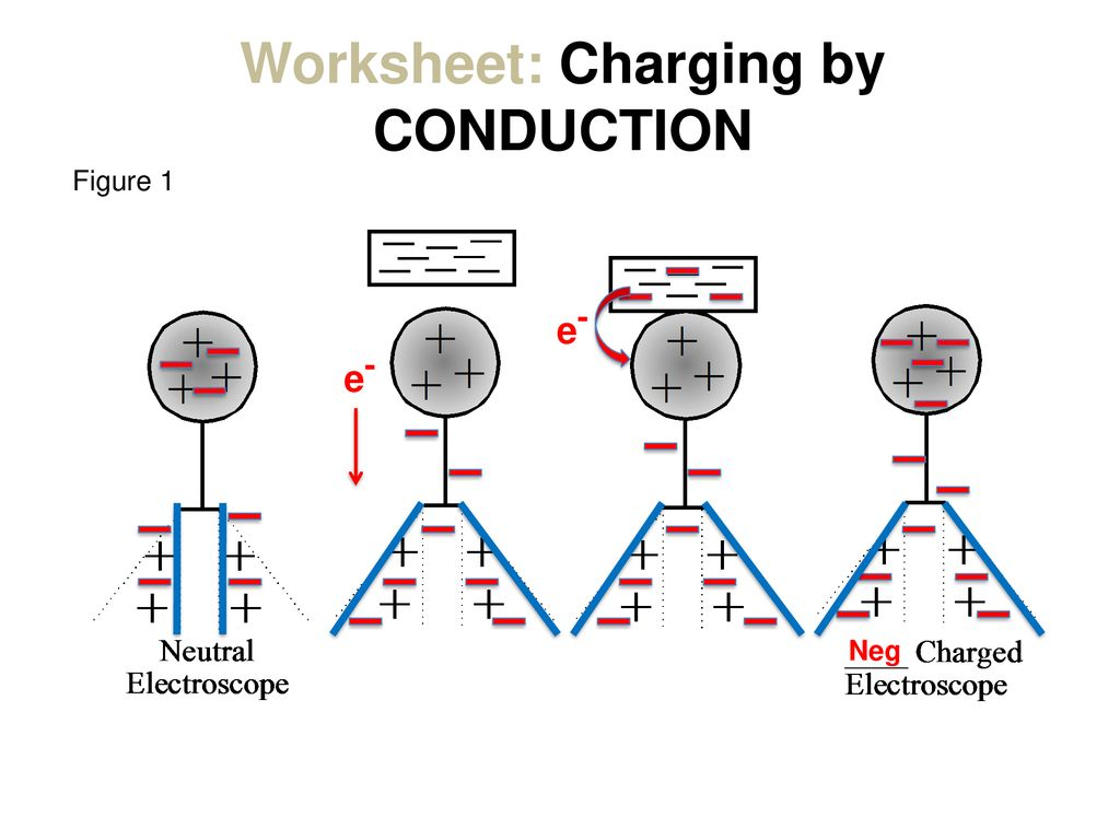 Charging by Contact: CONDUCTION - ppt download