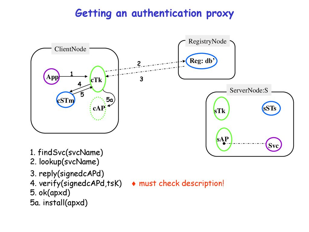 Analysis of a Secure Service Proxy Toolkit - ppt download