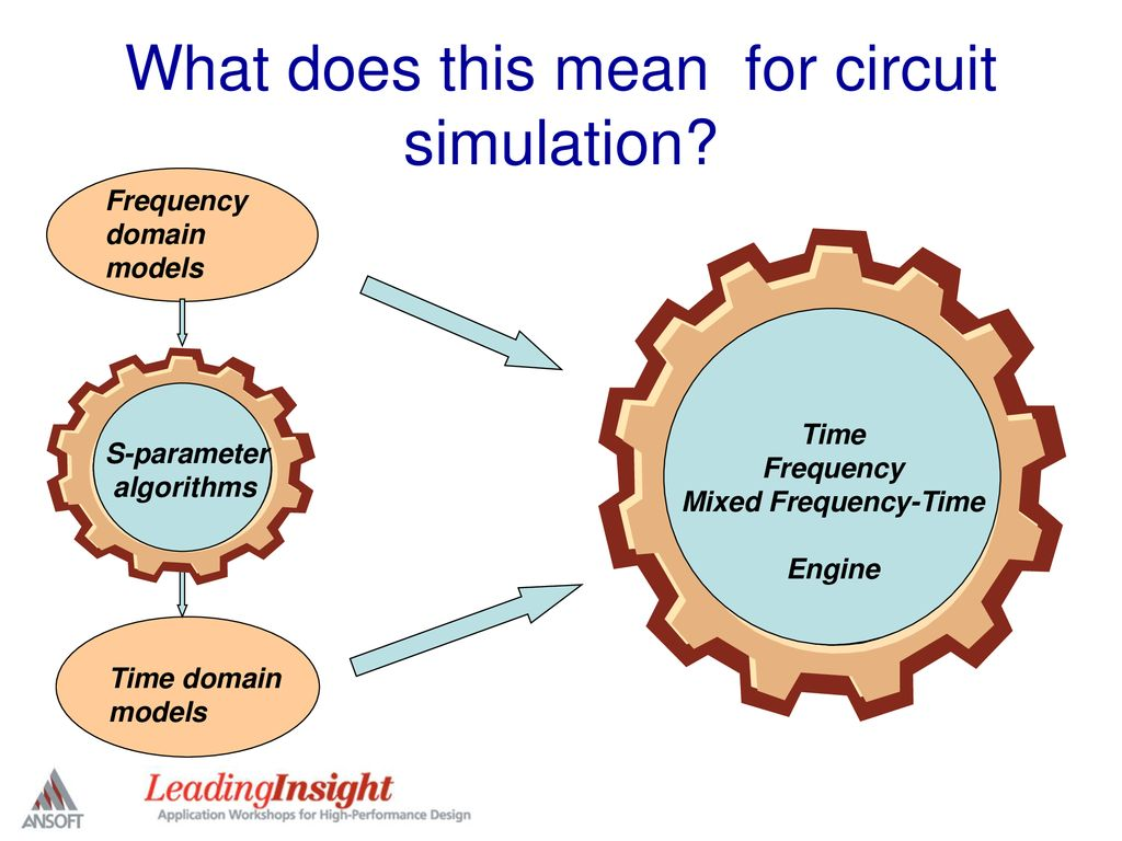 Recent Advancements In Circuit Simulation Technology Ppt Download Circuitsimulation What Does This Mean For