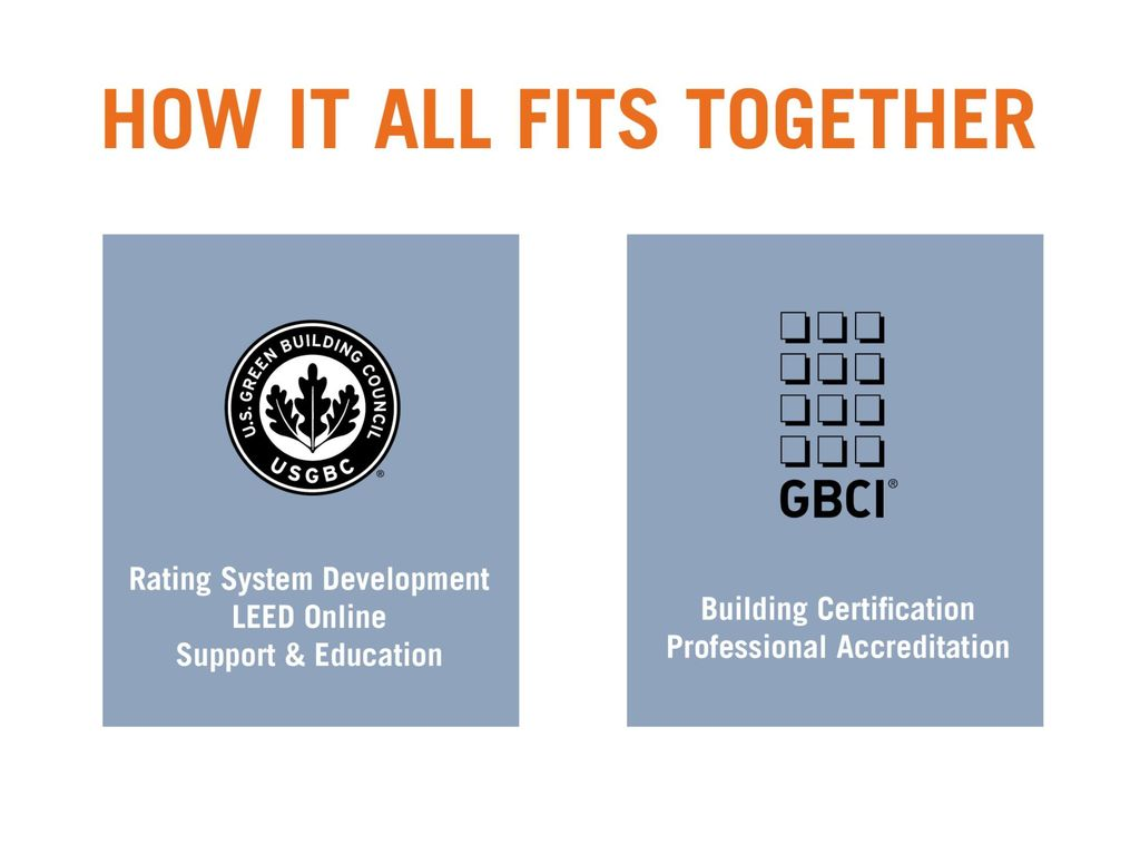 Since The Leed For New Construction Rating System Entered Pilot