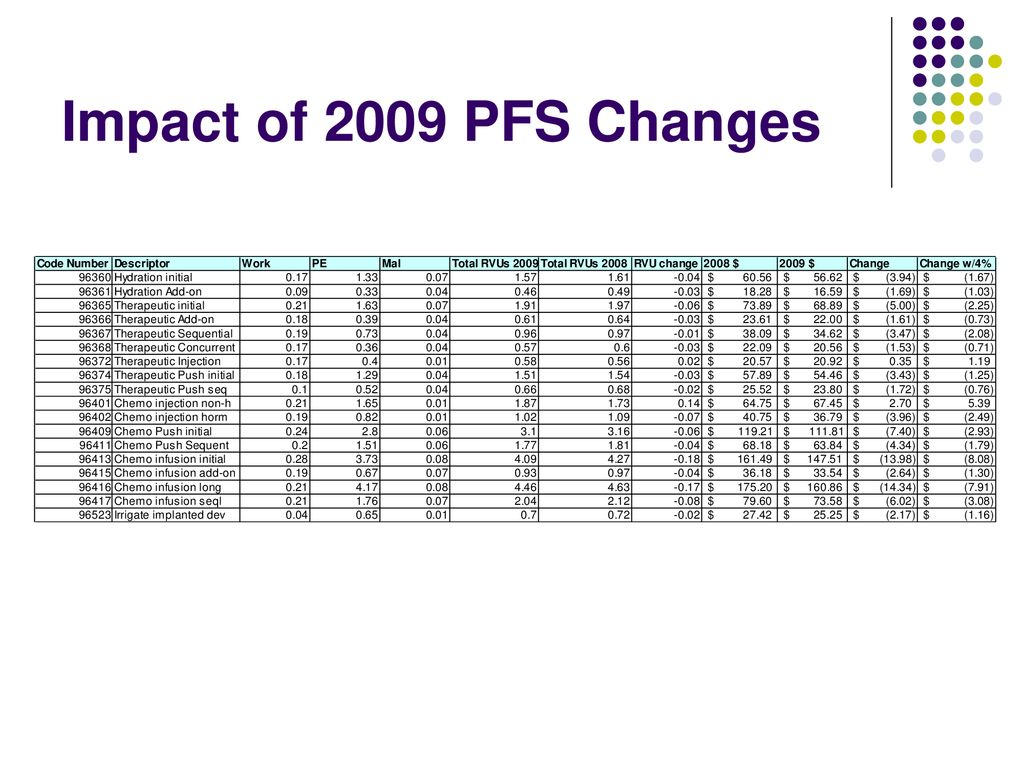 Changes to Oncology Reimbursement ppt download