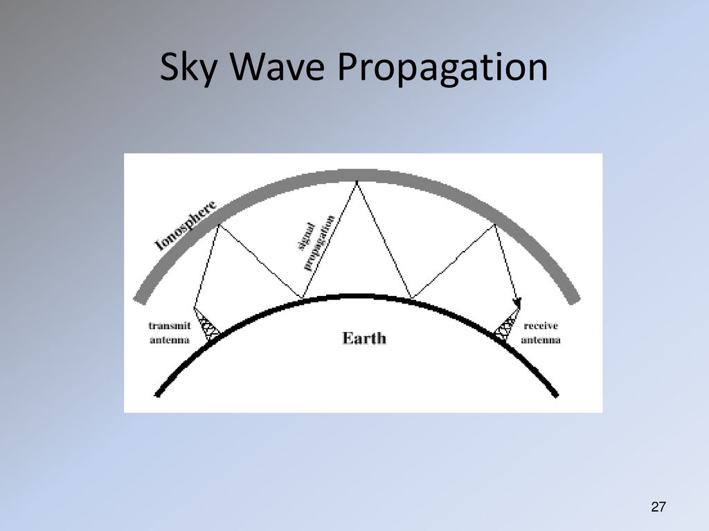 Wave Propagation Objective: Make you smarter in predicting