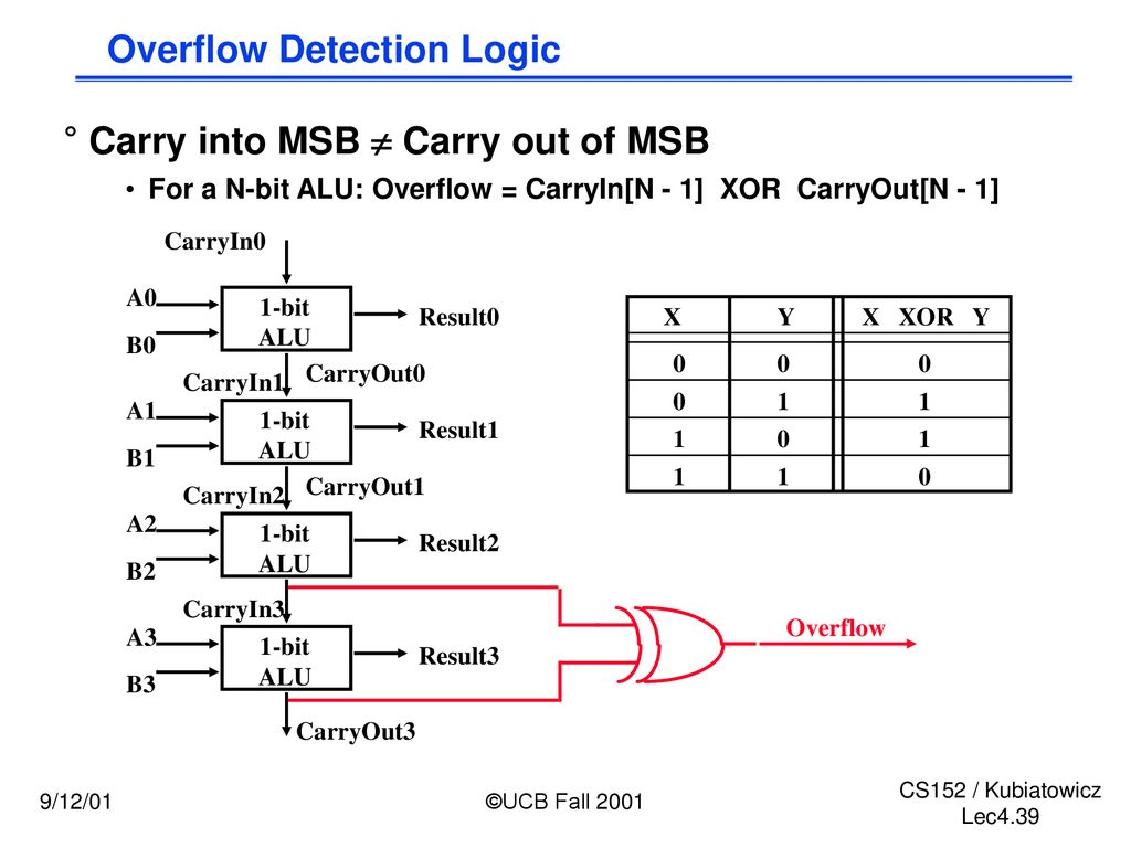 Cs152 Computer Architecture And Engineering Lecture 4 Cost Logic Diagram Of Alu Overflow Detection