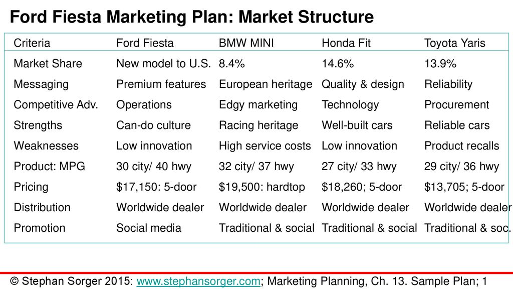 Chapter 13 Sample Marketing Plan Ppt Download