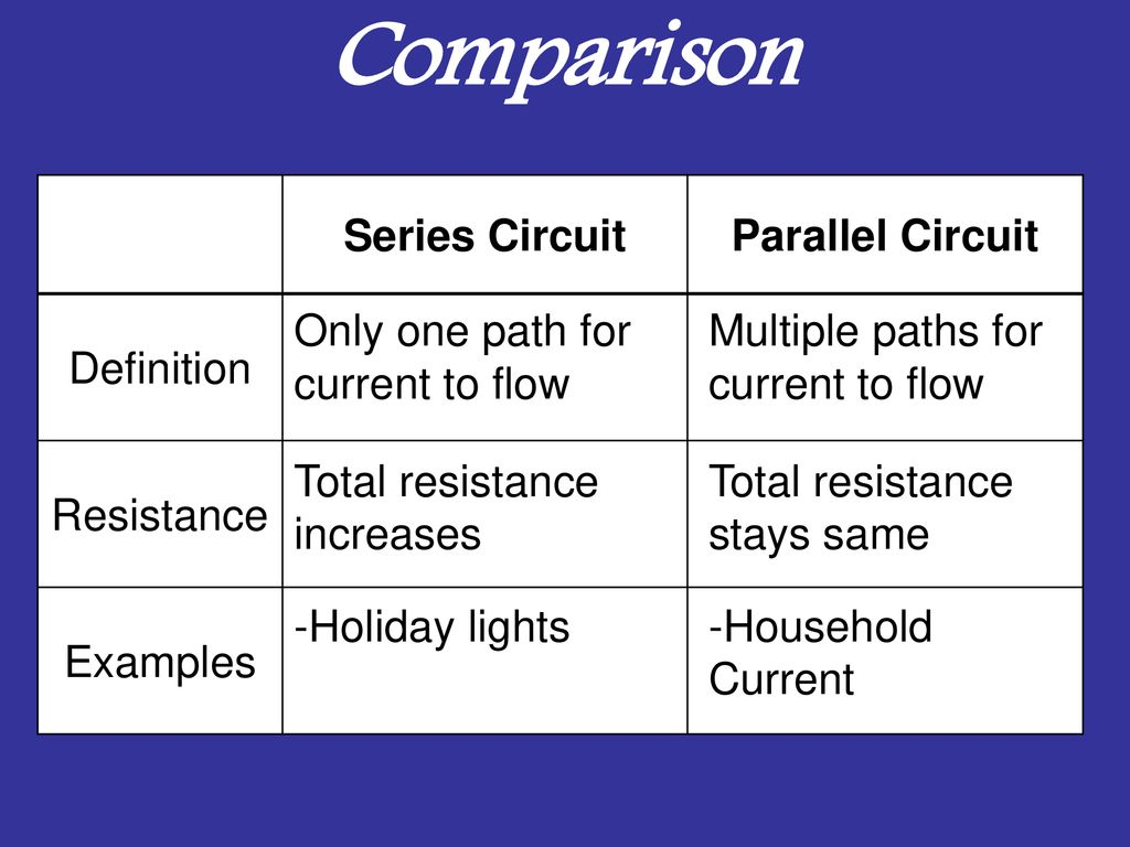 Electric Circuits Ppt Download Parallel Electrical Circuit Definition Comparison Series Resistance