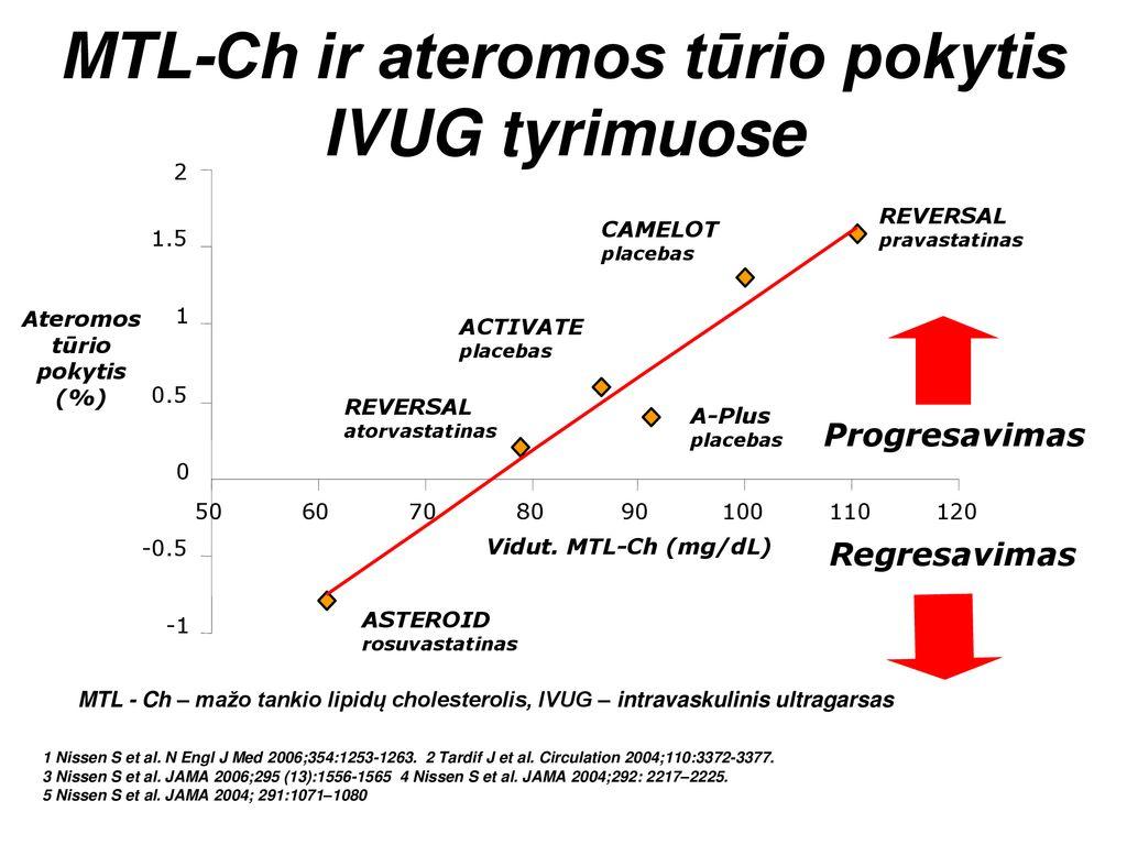homocisteinas ir hipertenzija