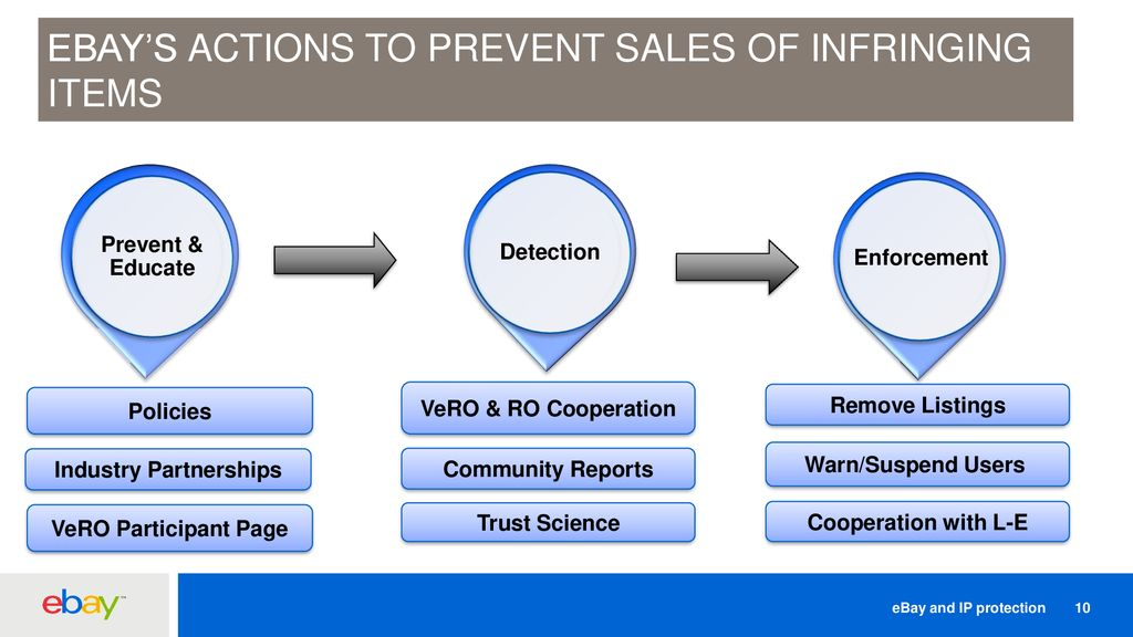 How eBay partners with brands on IP protection - ppt download