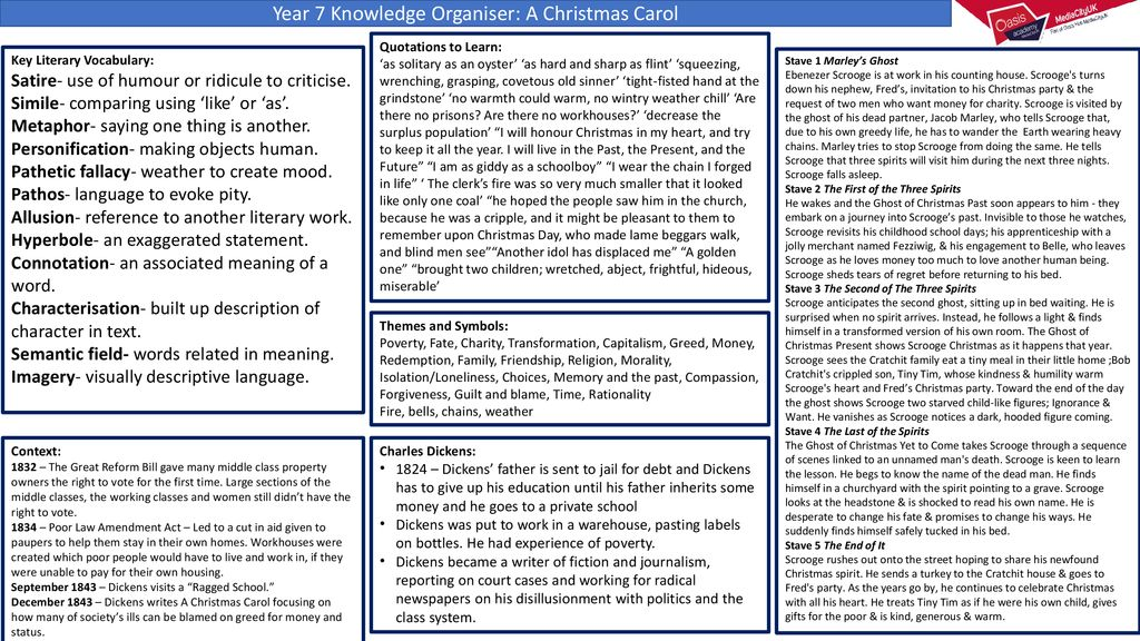 Christmas Carol Meaning.Year 7 Knowledge Organiser A Christmas Carol Ppt Download