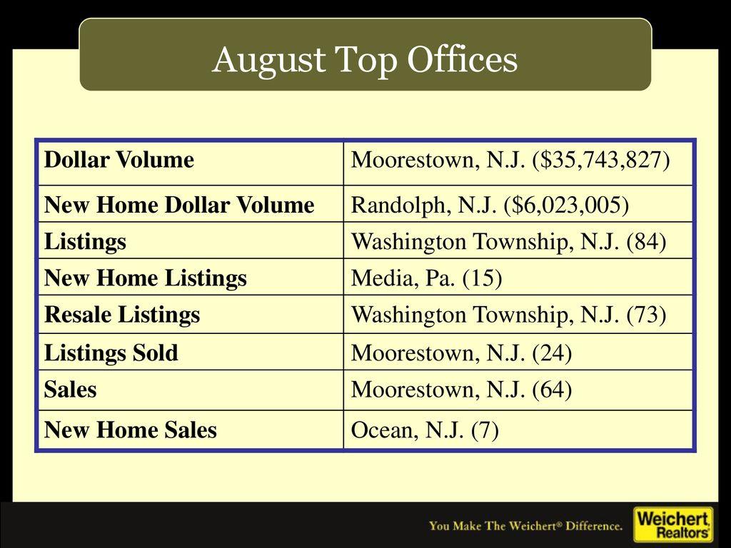 Sales Meeting Week of September 10, ppt download