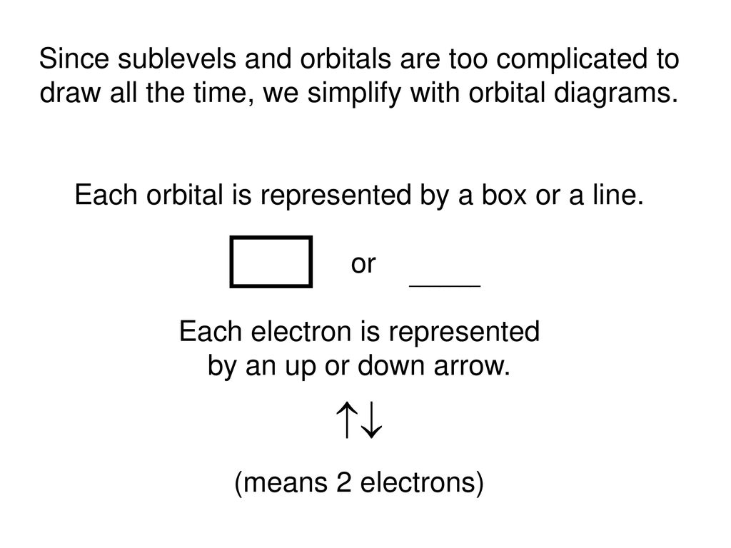 since sublevels and orbitals are too complicated to draw all the time, we  simplify with