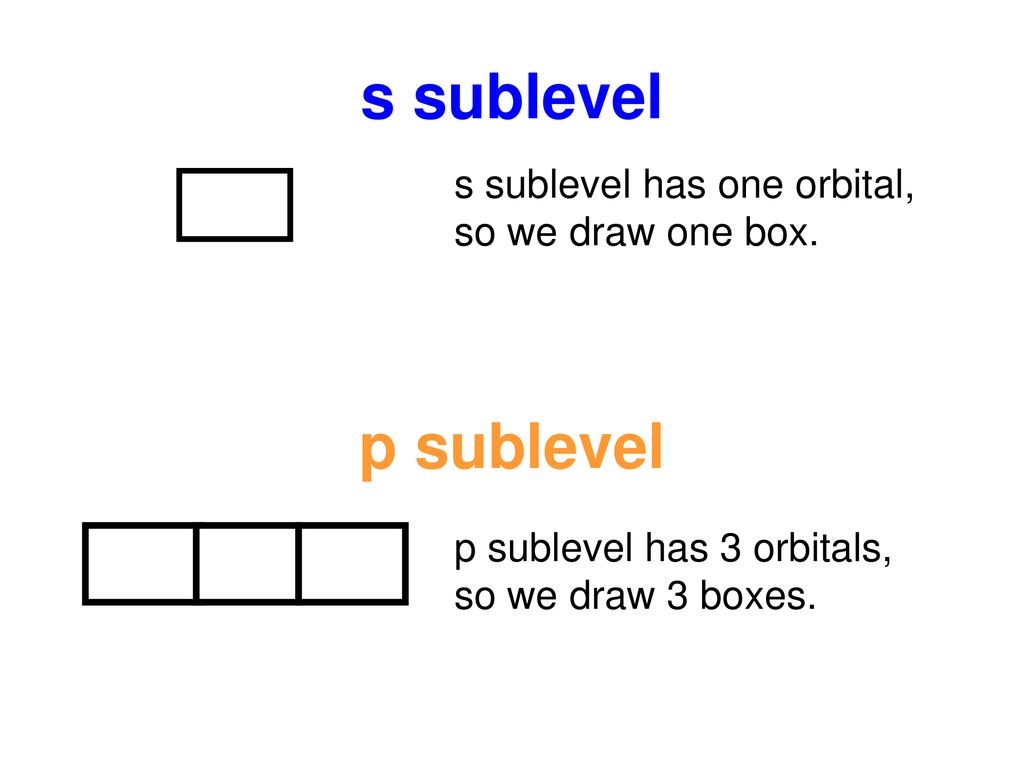 s sublevel p sublevel s sublevel has one orbital, so we draw one box