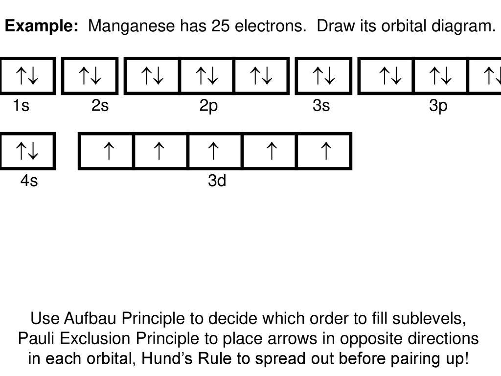 Example%3A+Manganese+has+25+electrons.+Draw+its+orbital+diagram. orbital diagram nickel wiring diagrams