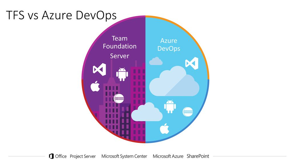 TFS from on-prem to the cloud with Azure DevOps Services