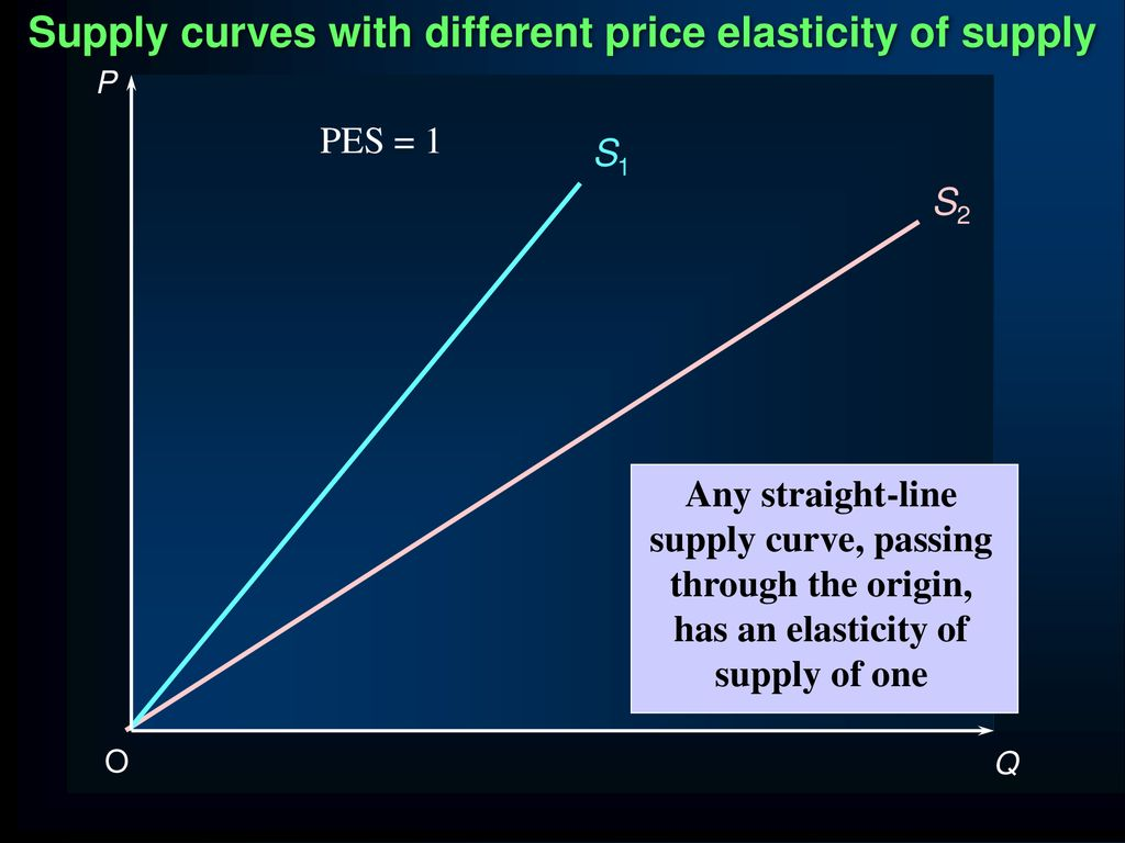 Price Elasticity Of Supply Pes Ppt Download