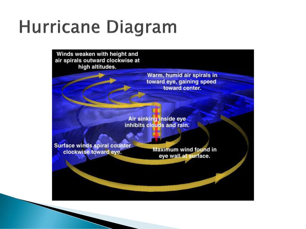 7 hurricane diagram