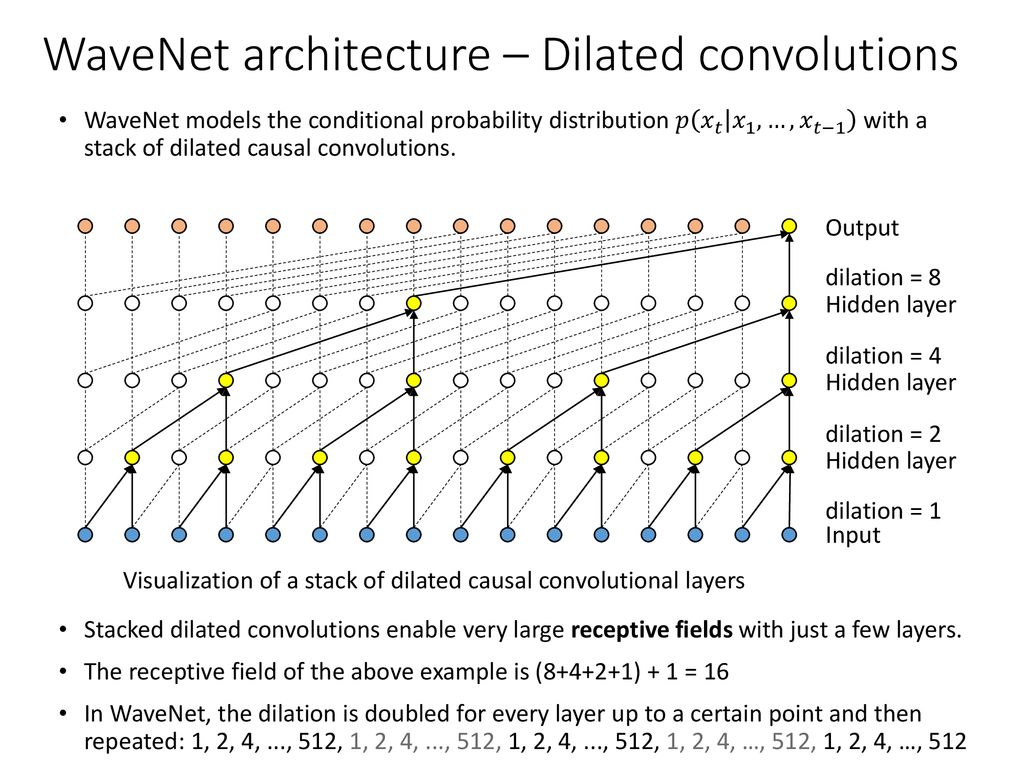 An implementation of WaveNet - ppt download
