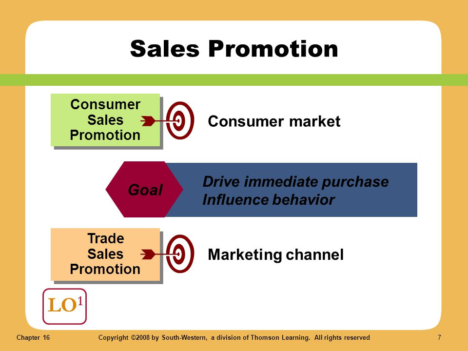 Consumer Sales Promotion