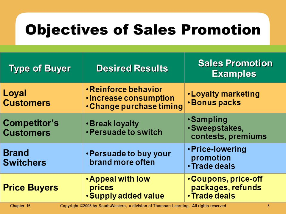 Objectives of Sales Promotion