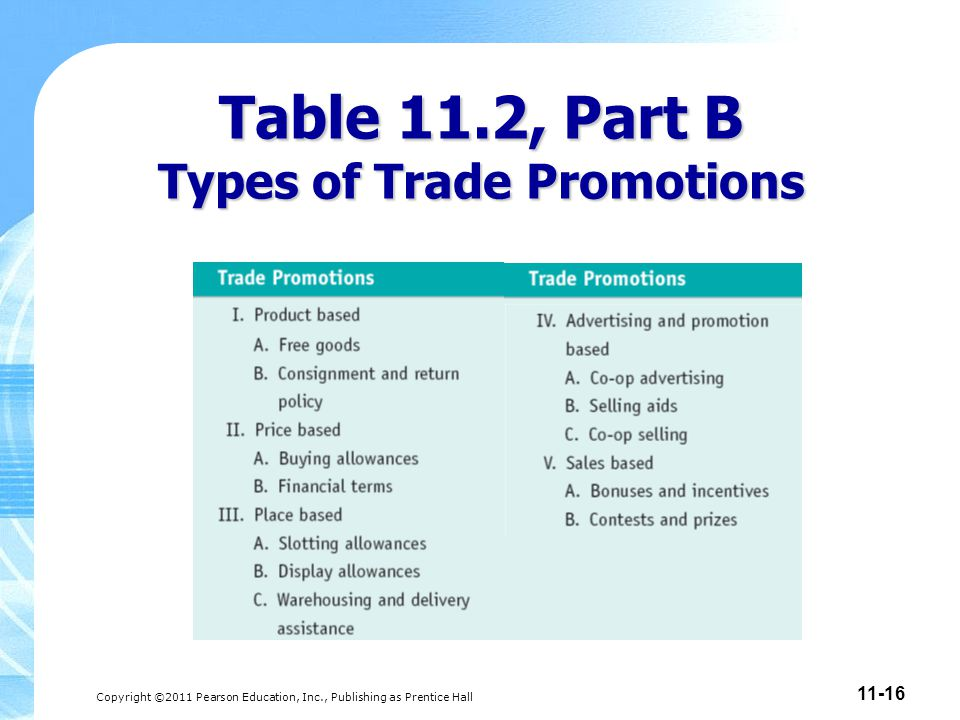 Table 11.2, Part B Types of Trade Promotions