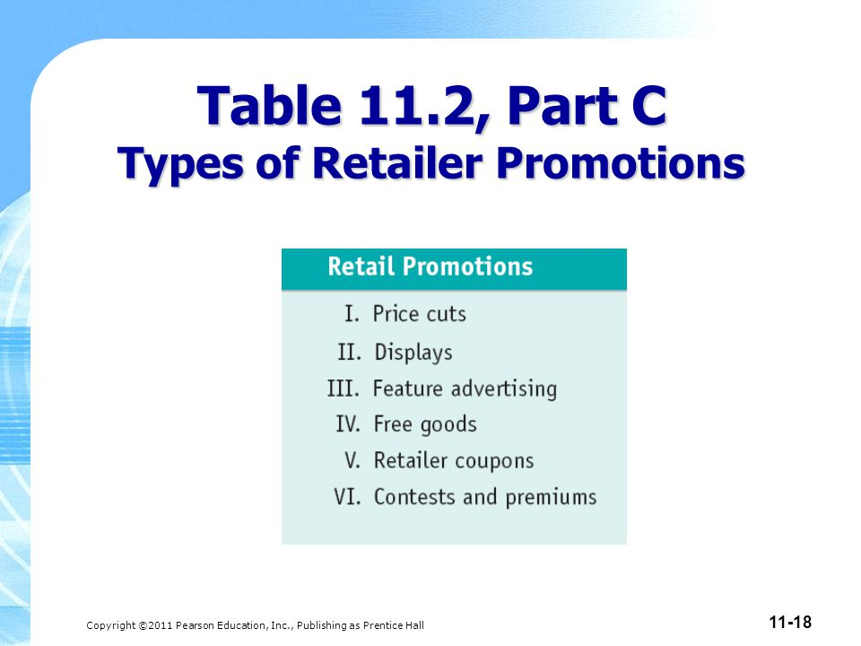 Table 11.2, Part C Types of Retailer Promotions