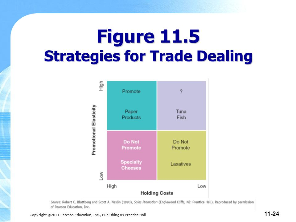 Figure 11.5 Strategies for Trade Dealing