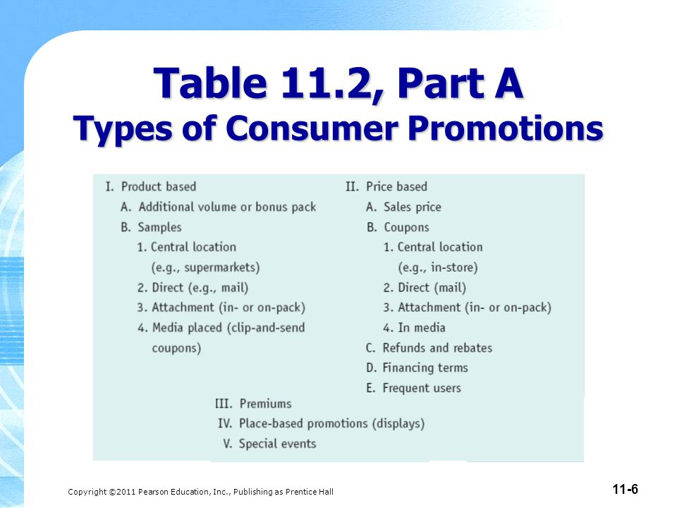 Table 11.2, Part A Types of Consumer Promotions