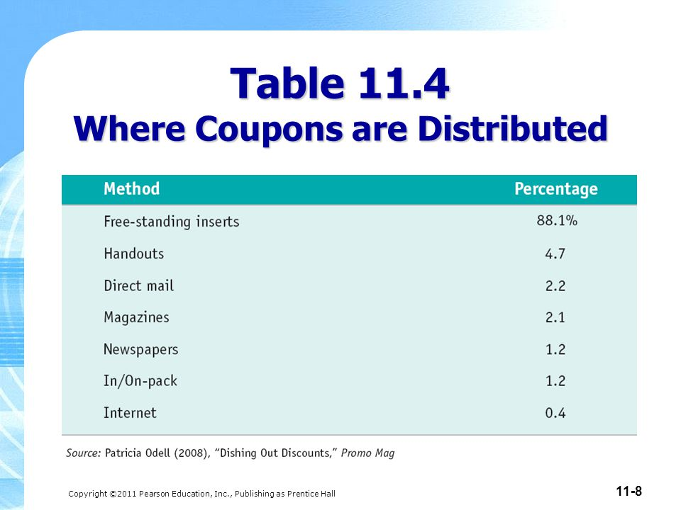 Table 11.4 Where Coupons are Distributed