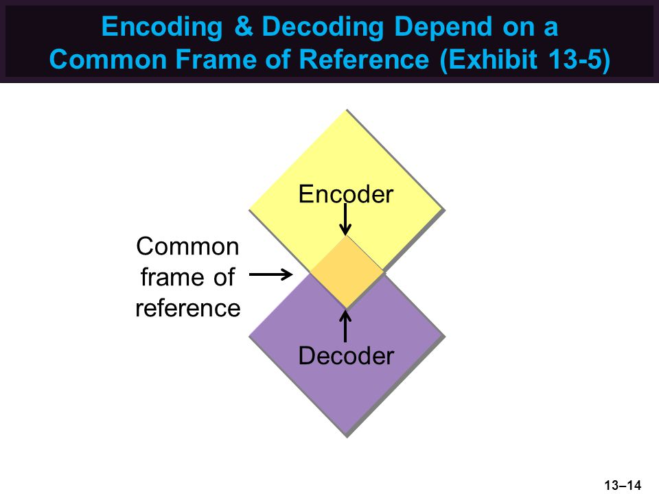 Encoding & Decoding Depend on a Common Frame of Reference (Exhibit 13-5)