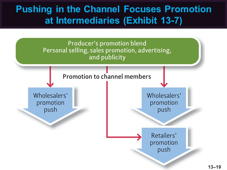 Pushing in the Channel Focuses Promotion at Intermediaries (Exhibit 13-7)