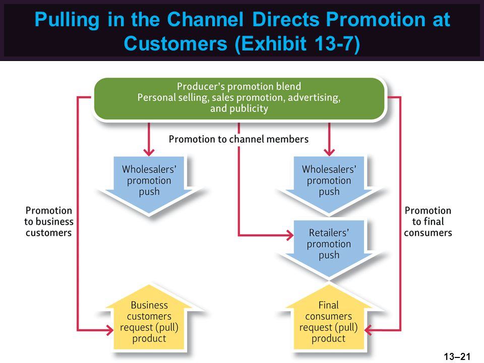 Pulling in the Channel Directs Promotion at Customers (Exhibit 13-7)
