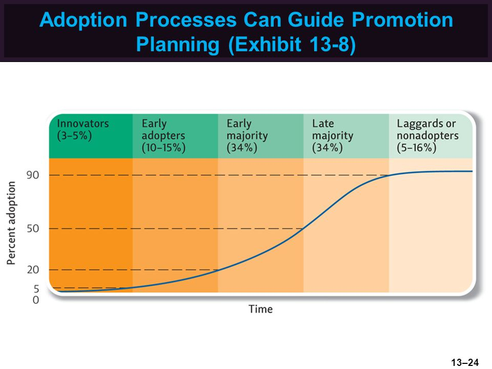Adoption Processes Can Guide Promotion Planning (Exhibit 13-8)