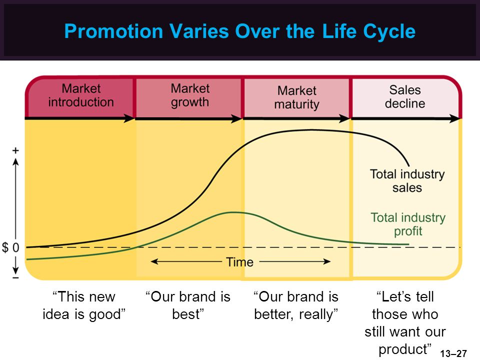 Promotion Varies Over the Life Cycle