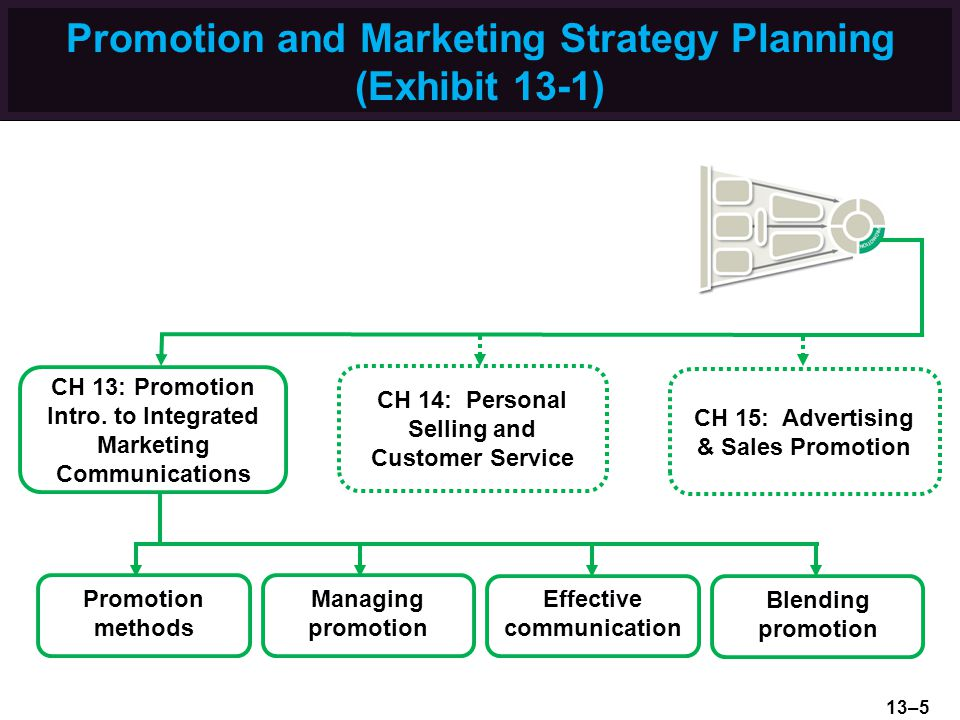 Promotion and Marketing Strategy Planning (Exhibit 13-1)