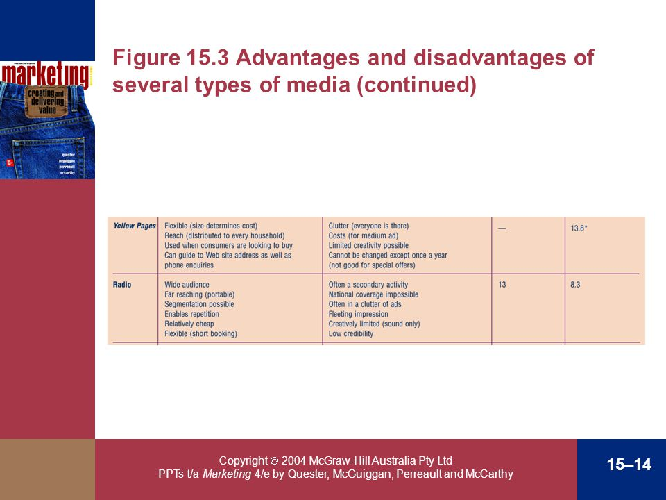Figure 15.3 Advantages and disadvantages of several types of media (continued)