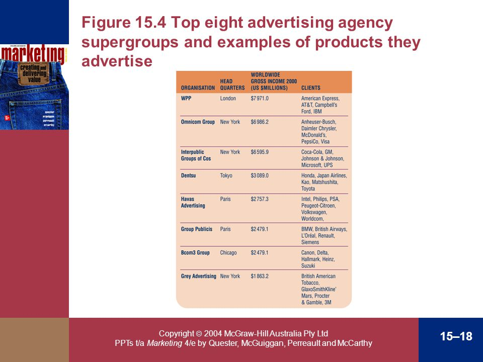 Figure 15.4 Top eight advertising agency supergroups and examples of products they advertise