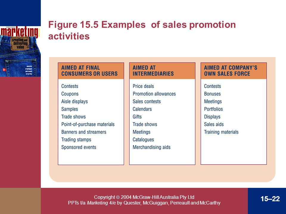 Figure 15.5 Examples of sales promotion activities