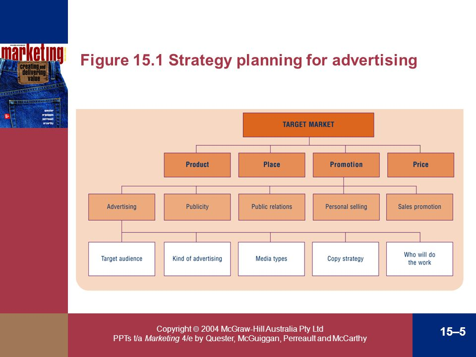 Figure 15.1 Strategy planning for advertising