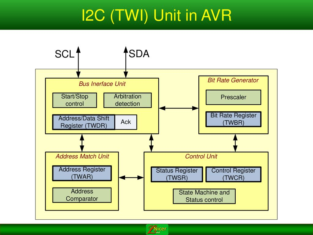 I2C and RTC Chapter 18 Sepehr Naimi - ppt download