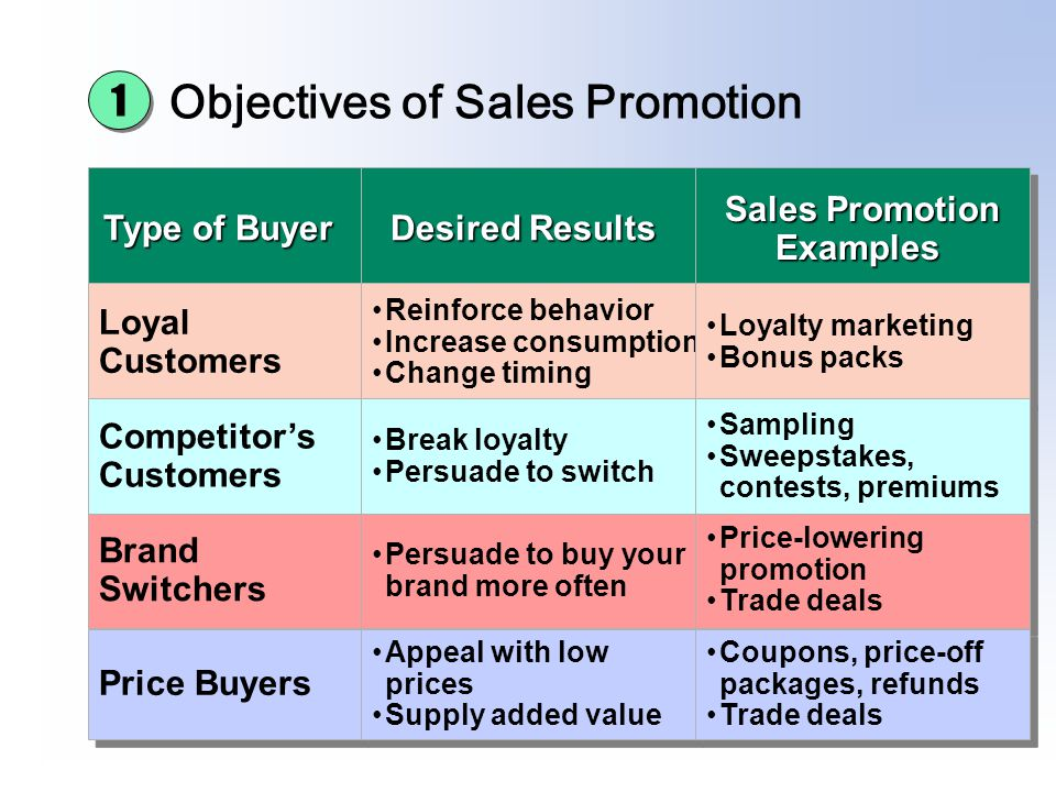 advertising personal selling coupons and sweepstakes are forms of sales promotion and personal selling ppt video online 2749
