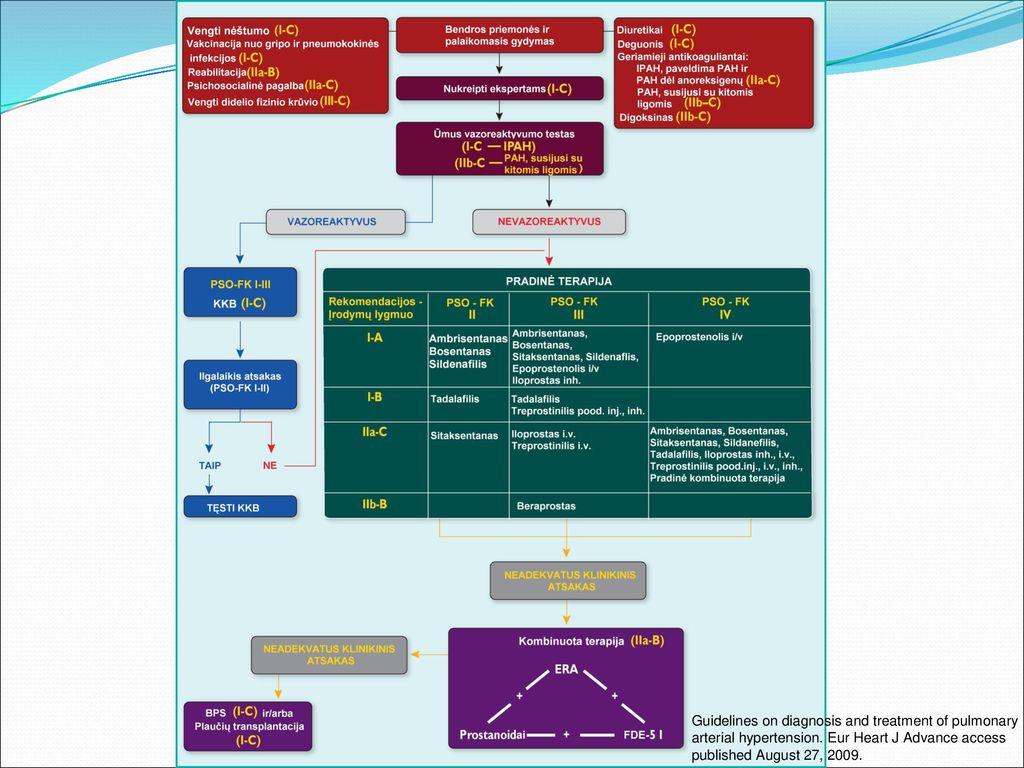 tadalafilis ir hipertenzija