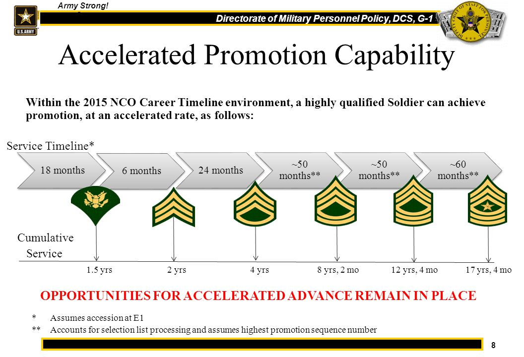 Noncommissioned Officer Professional Development - ppt download