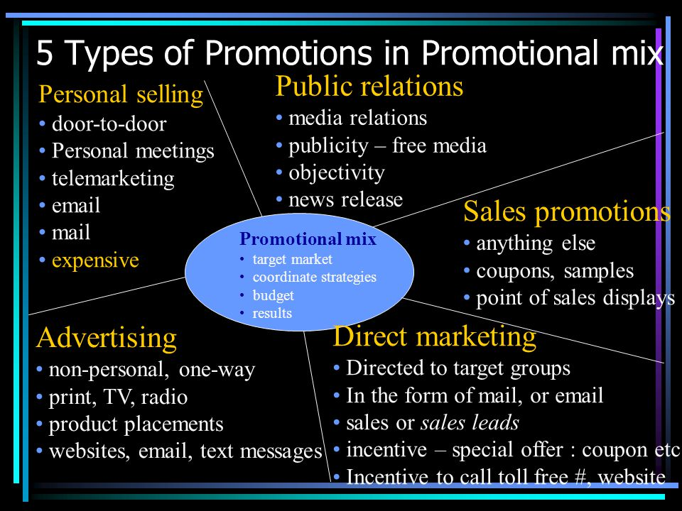 5 Types of Promotions in Promotional mix