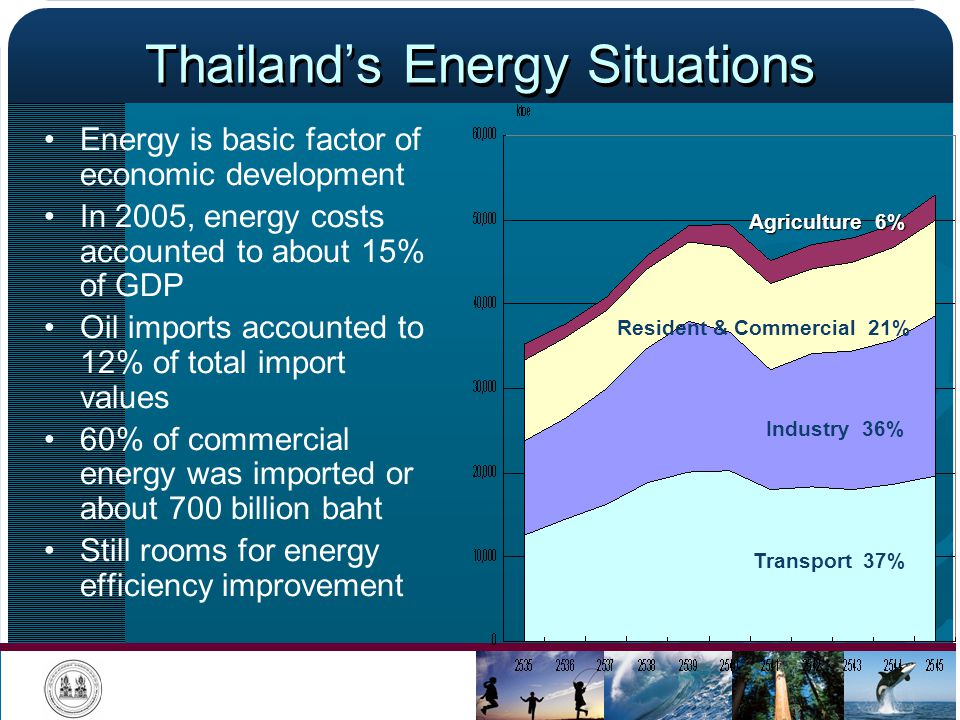 Thailand's Energy Situations