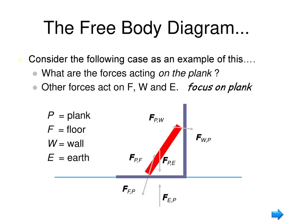 Sph4u1 Free Body Diagrams Ppt Download Diagram Is A Picture Showing The Forces That Act On Consider Following Case As An Example Of This